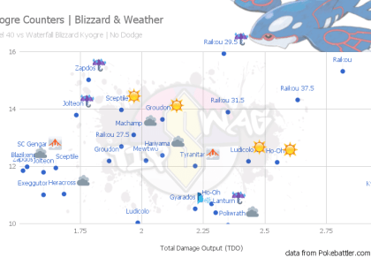 Kyrogre Counters Weather