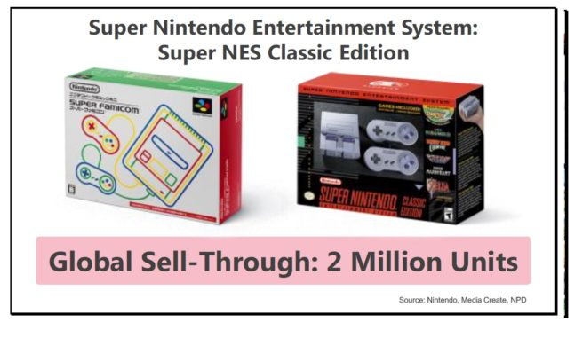 SNES Classic Mini: vendute due milioni di console in tutto il mondo