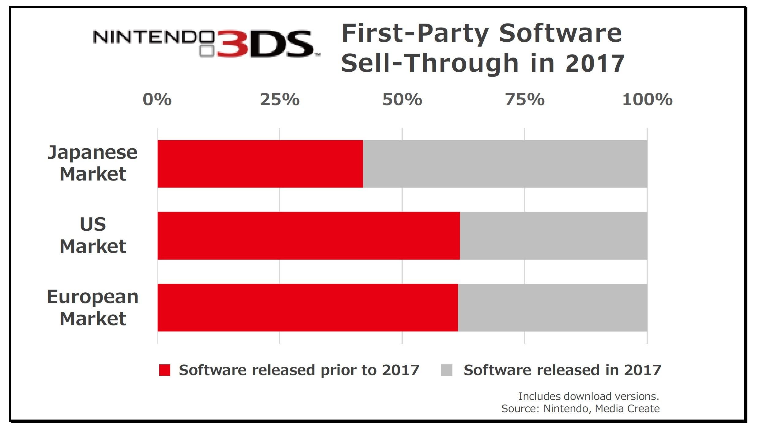 Tatsumi Kimishima: Continueremo a supportare il 3DS in parallelo con Nintendo Switch