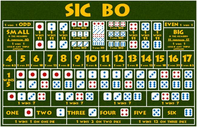 Low-Risk Strategy for Low-Risk Strategy for Sic BoSic Bo