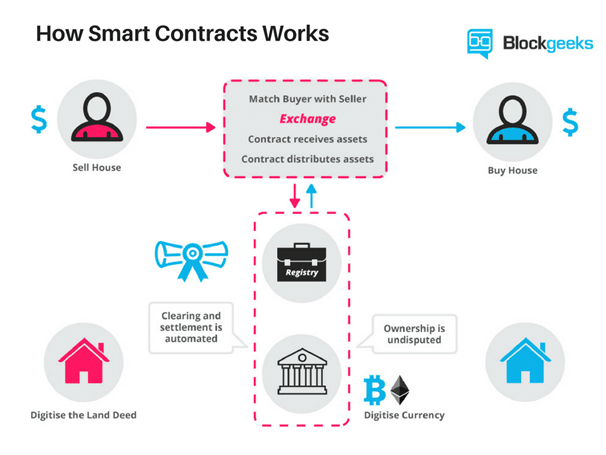 Smart contracts of Ethereum