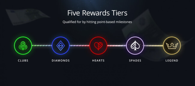 Online Poker Player Reward Programs
