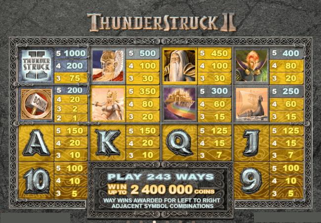 The Jackpot to win in Thunderstruck II Mobile Pokies