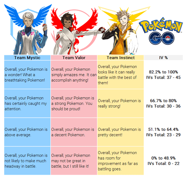How to Calculate Pokemon IV?