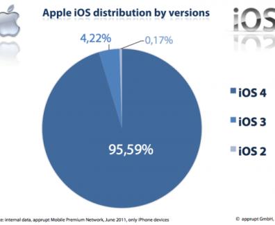 iOS Verbreitung nach Version