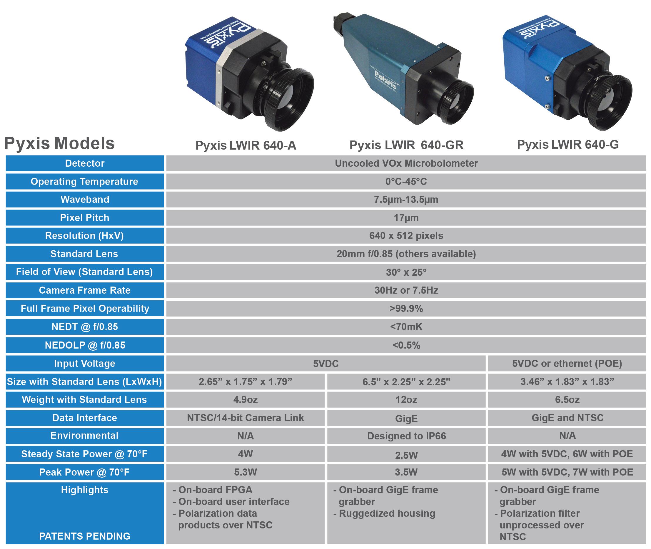 Pyxis Models