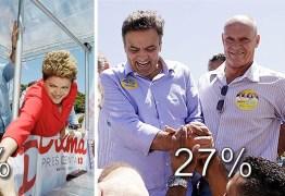 Pesquisa Ibope traz cenário favorável para 2º turno entre Dilma e Aécio
