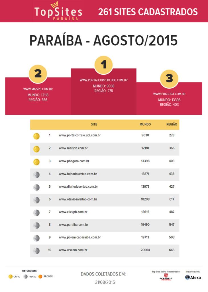 paraiba agosto20151 730x1024 - NOVIDADES NO TOPSITES: Sites de Araruna e Guarabira ganham rankings locais