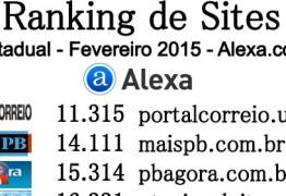 O RANKING PRINCIPAL ALEXA: Saiba quais são os 10 sites mais acessados da Paraíba no mês de Fevereiro/2015