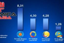 EXCLUSIVO: Saiba a classificação das 19 emissoras de TV aberta no IBOPE de ontem (24)