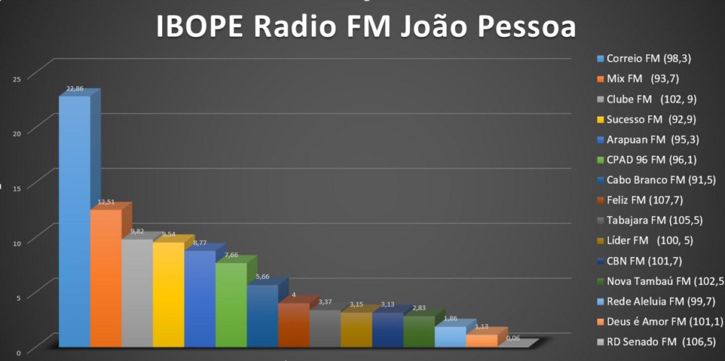interna2 - EXCLUSIVO: Saiba a classificação das 15 emissoras das rádios FM de João Pessoa no último Ibope