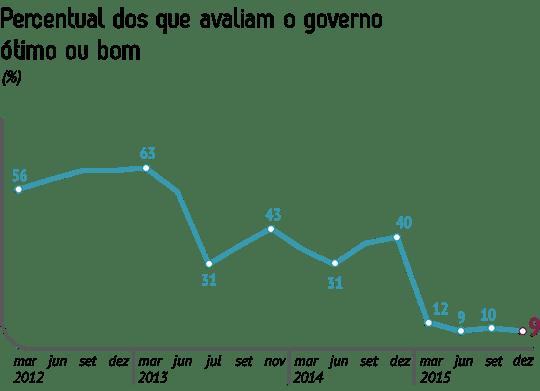 Pesquisa CNI IBOPE Avaliacao do Governo Dezembro2015 Imagem Grafico site - PESQUISA IBOPE/CNI: Gov. Dilma bate recorde negativo de popularidade no início do segundo mandato
