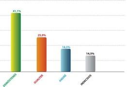 Pesquisa mostra que Chapa 1 é a favorita na eleição da Unimed JP