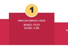 PRIMEIRO EM CAMPINA: Portal do jornalista Carlos Magno assume primeiro lugar no ranking do TopSites