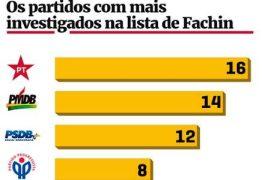 415 políticos de 26 partidos são citados em delações da Odebrecht