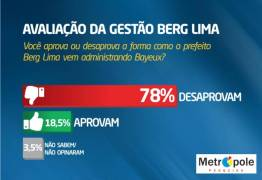 População de Bayeux desaprova a gestão de Berg Lima, revela pesquisa