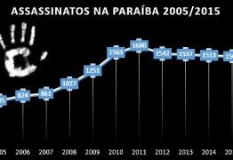 """Faltando 11 meses para a eleição oposição quer pautar a """"violência"""" como foi em 2010/2014 – Por Lena Guimarães"""
