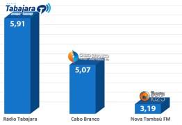 IBOPE: Rádio Tabajara passa Cabo Branco FM pela primeira vez na história