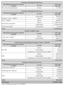 tabela 223x300 - Cartaxo paga mais de R$ 30 milhões em gratificações irregulares na prefeitura, diz Auditoria do TCE