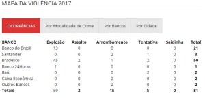 mapa da violencia 2017 2 300x145 - FALTA INVESTIMENTO: Sem segurança privada, Bradesco já soma 50 explosões na PB entre 2017 e 2018