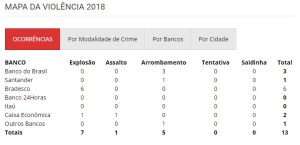 mapa da violencia 2018 1 300x145 - FALTA INVESTIMENTO: Sem segurança privada, Bradesco já soma 50 explosões na PB entre 2017 e 2018
