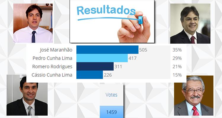 enquete quem sera a oposicao resultado - RESULTADO DA ENQUETE: Paraíba aposta em nome conhecido para 'unir oposições' após desistência de Cartaxo