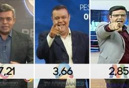 POLICIAIS DE FIM DA TARDE: Cidade Alerta lidera o Ibope e Rota da Notícia briga com Paraíba Urgente pelo segundo lugar – VEJA NÚMEROS