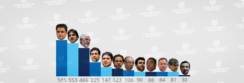deputados.. - RESULTADO DA ENQUETE: saiba quem os internautas reelegeriam para a Câmara Federal se a eleição fosse nesta semana