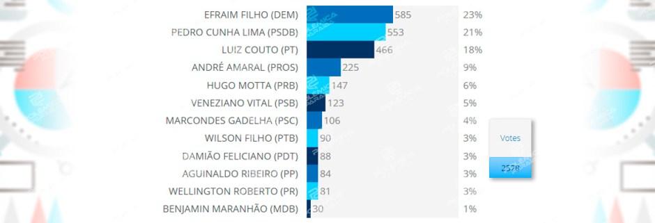 enquete 29.05.18 - RESULTADO DA ENQUETE: saiba quem os internautas reelegeriam para a Câmara Federal se a eleição fosse nesta semana