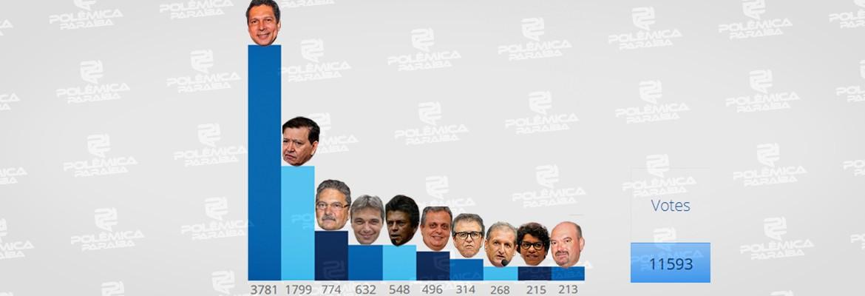enquete deputados - RESULTADO DA ENQUETE:com mais de 11 mil votos, veja quem está no TOP 10 da reeleição para a Assembleia Legislativa