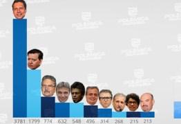 RESULTADO DA ENQUETE:com mais de 11 mil votos, veja quem está no TOP 10 da reeleição para a Assembleia Legislativa