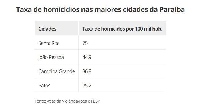 Capturar 37 - Santa Rita tem 26ª maior taxa de homicídios do Brasil