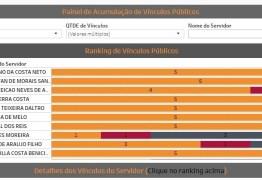 Farra: Tribunal de Contas detecta 2.026 servidores acumulando cargos ilegalmente na Paraíba