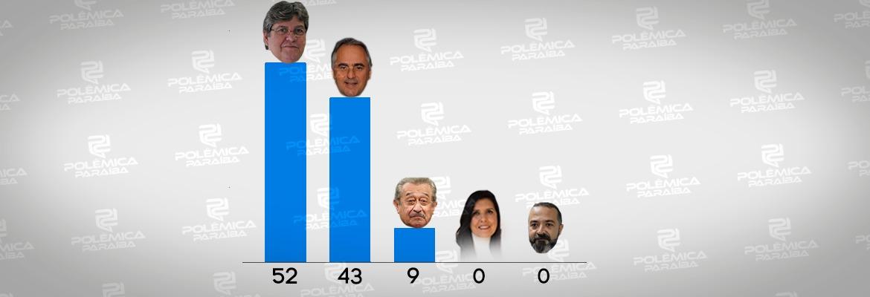 WhatsApp Image 2018 06 28 at 3.13.34 PM - ENQUETE NO SERTÃO: Números mostram que José Maranhão fica em terceiro lugar