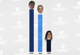 RESULTADO DA ENQUETE: Internautas acreditam que João Azevedo, Lucélio e Lígia vão desistir de disputas – VEJA OS NÚMEROS