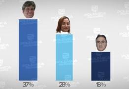 RESULTADO DA ENQUETE: maioria dos internautas votaria em João Azevedo se a eleição fosse hoje