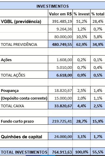 Capturar 29 - Geraldo Alckmin declara patrimônio ao TSE; saiba como o candidato investe