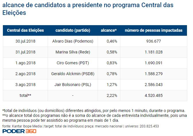 Capturar 31 - Alcance de Bolsonaro na GloboNews superou o de todos os outros candidatos