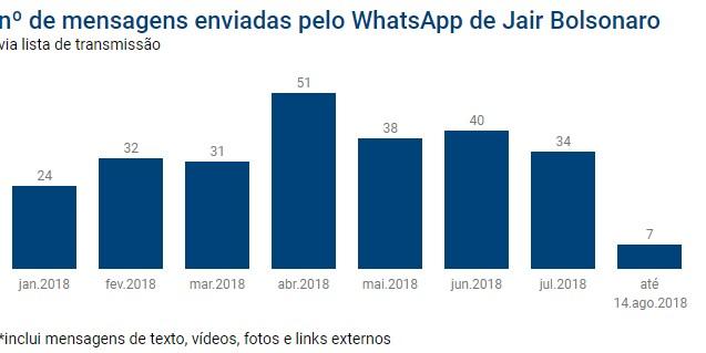 Capturar 53 - Nova regra do WhatsApp pode prejudicar campanha de Bolsonaro