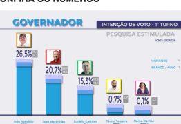 TRE-PB indefere pedido da coligação de Maranhão para impugnar pesquisa Data Vox