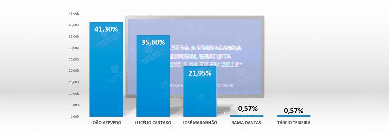 TEMPO DE TV ELEICOES 2018 GOVERNADOR.final  - João, Lucélio e Zé Maranhão vão dividir o maior tempo do guia eleitoral na televisão - CONFIRA A PROJEÇÃO