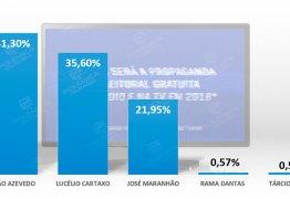 João, Lucélio e Zé Maranhão vão dividir o maior tempo do guia eleitoral na televisão – CONFIRA A PROJEÇÃO
