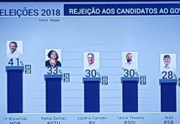 PESQUISA IBOPE: Maranhão lidera ranking de rejeição dos eleitores paraibanos