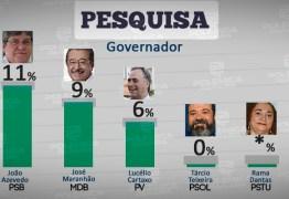 O QUE A TV CABO BRANCO NÃO DIVULGOU: João Azevedo lidera na pesquisa espontânea do IBOPE