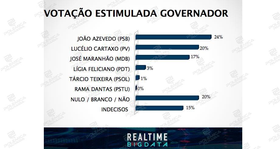 big data governador - EXCLUSIVA: Polêmica Paraíba divulga a pesquisa de intenção de voto para governador - JOÃO AZEVEDO LIDERA