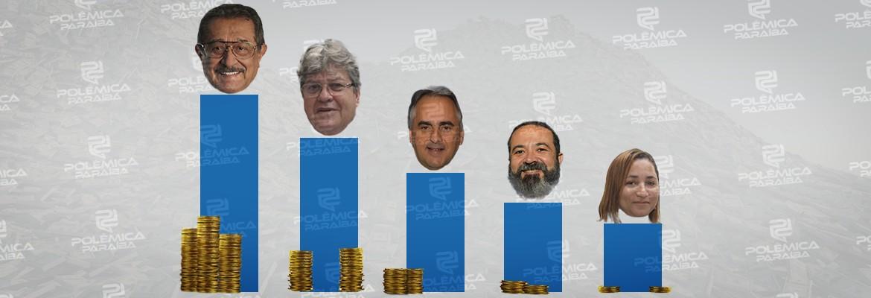 candidatos dinheiro - RANKING DE VENCIMENTOS: Conheça os salários dos candidatos ao Governo da Paraíba informados à Justiça Eleitoral