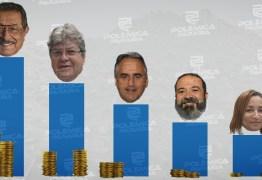 RANKING DE VENCIMENTOS: Conheça os salários dos candidatos ao Governo da Paraíba informados à Justiça Eleitoral
