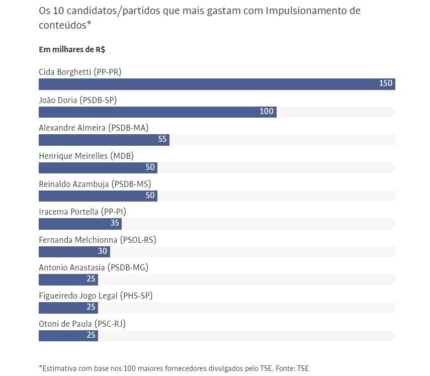 gastos candidatos - NADA DE MÍDIAS SOCIAIS: Santinhos somam mais da metade dos gastos com publicidade eleitoral