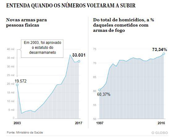 gráfico - EFEITO BOLSONARO? Procura por armas dispara no Brasil e aumenta número de baleados