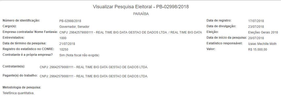 pesquisa de resgitro - EXCLUSIVO: Polêmica Paraíba acaba com suspense e divulga números da pesquisa Real Time Big Data para senador da Paraíba